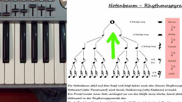 """Thumbnail zum Keyboard-Lehrvideo """"Notenrhythmik"""""""
